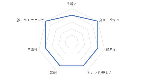 Tangle Master 3Dの総合評価