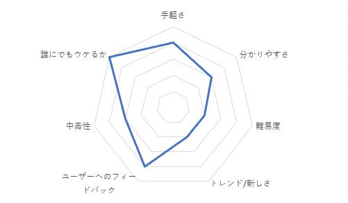 Sushi Roll 3Dの総合評価