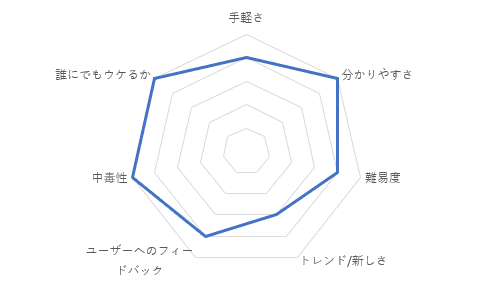 Chain Cubeの総合評価